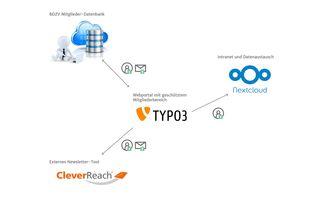 Grafik der technischen Schnittstellen zwischen der Datenbank, TYPO3, Nextcloud, und CleverReach